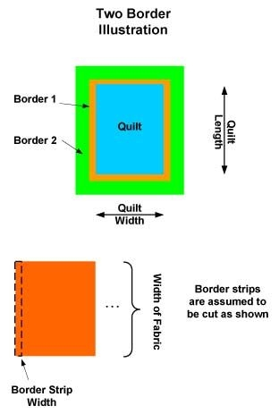 calculator for quilt borders backing binding pieces per Quilt Fabric Calculator Inspiration